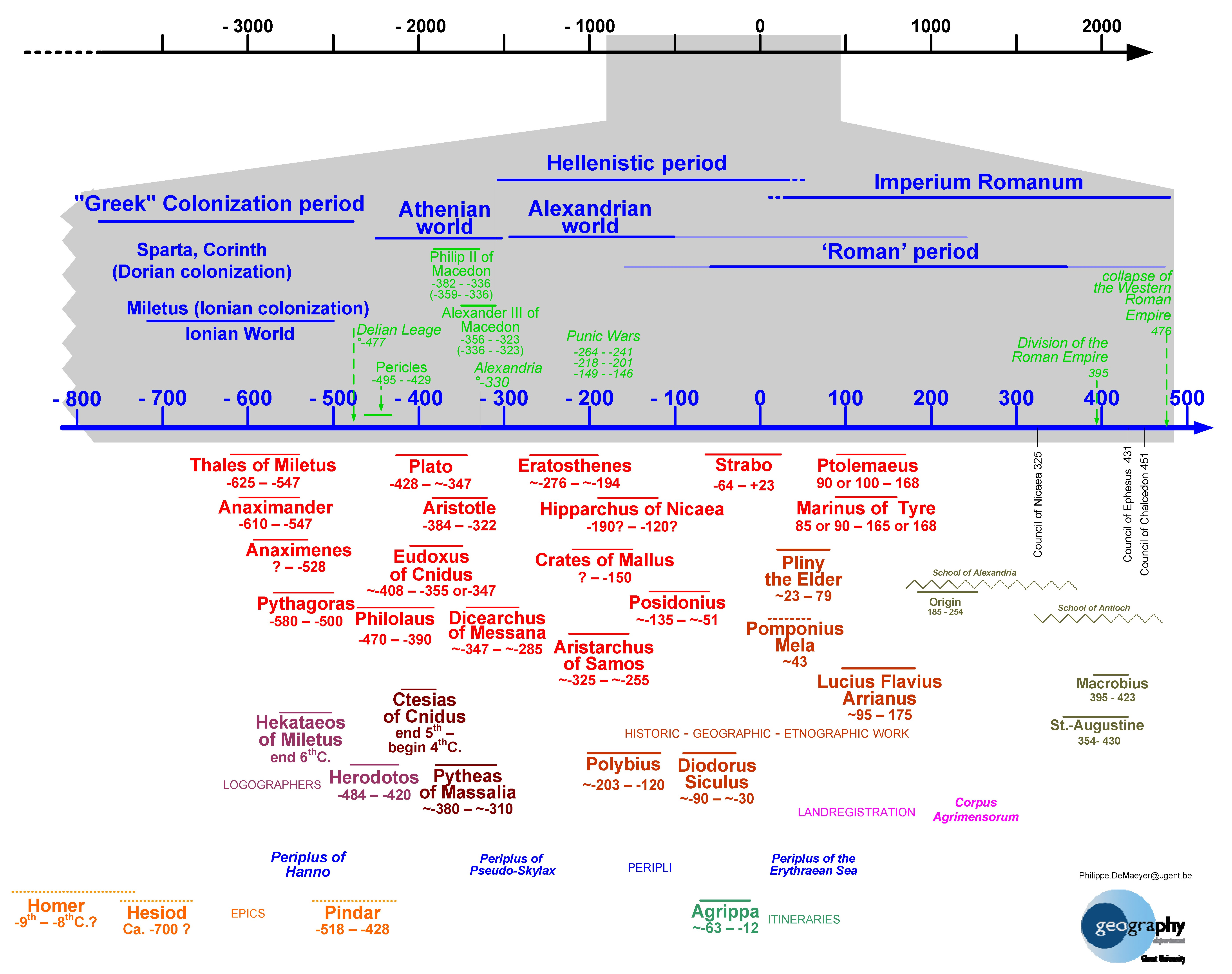 time line of antiquity